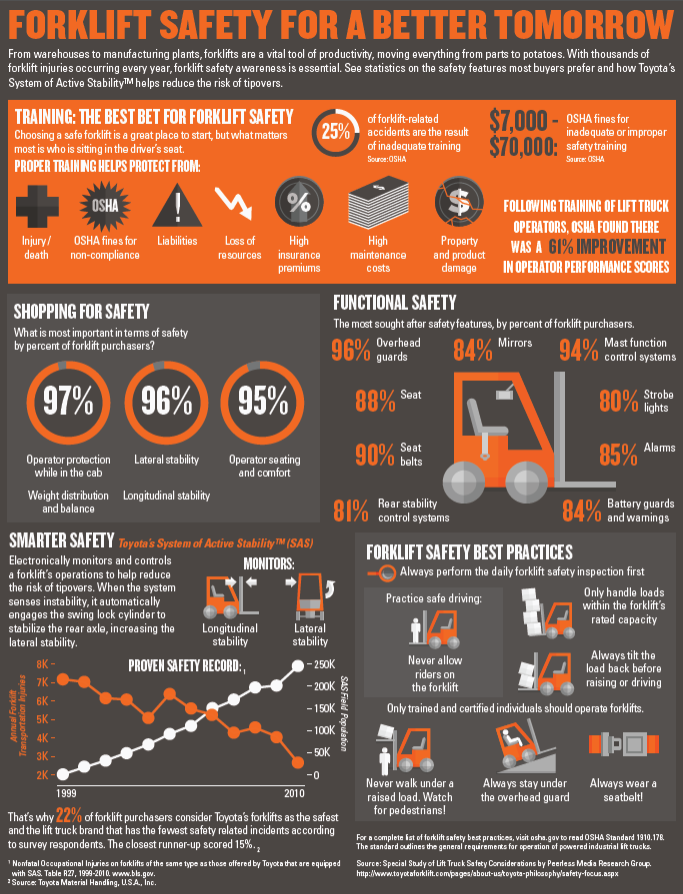 toyota-forklift-safety-infographic